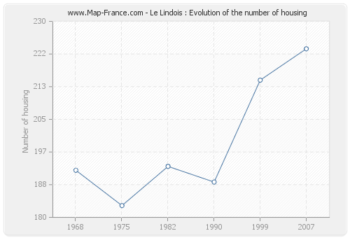 Le Lindois : Evolution of the number of housing