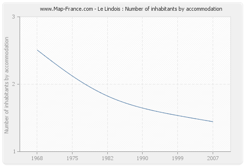 Le Lindois : Number of inhabitants by accommodation