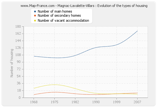 Magnac-Lavalette-Villars : Evolution of the types of housing