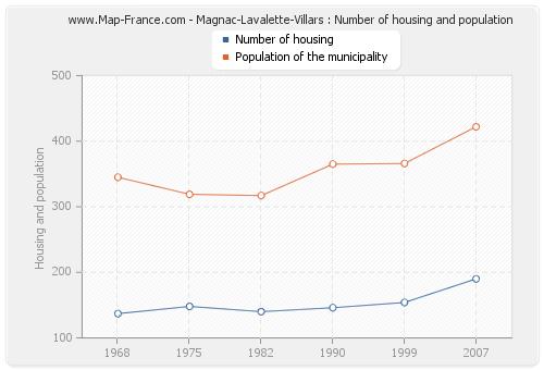 Magnac-Lavalette-Villars : Number of housing and population