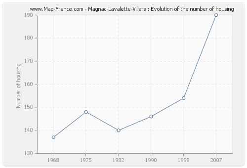 Magnac-Lavalette-Villars : Evolution of the number of housing