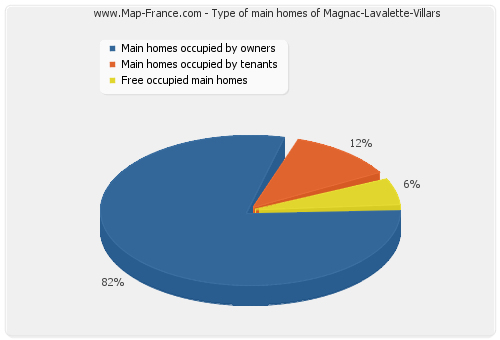 Type of main homes of Magnac-Lavalette-Villars
