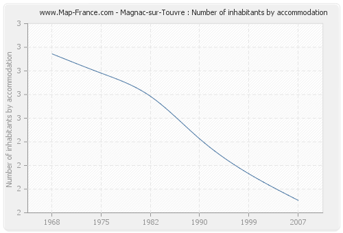 Magnac-sur-Touvre : Number of inhabitants by accommodation
