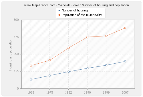 Maine-de-Boixe : Number of housing and population