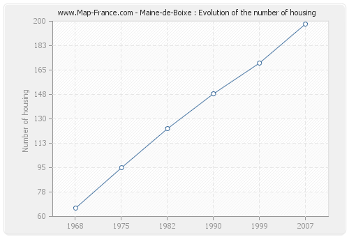 Maine-de-Boixe : Evolution of the number of housing