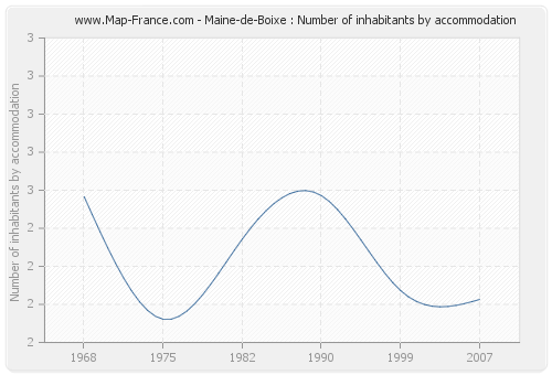 Maine-de-Boixe : Number of inhabitants by accommodation