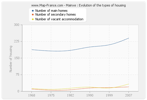 Mainxe : Evolution of the types of housing
