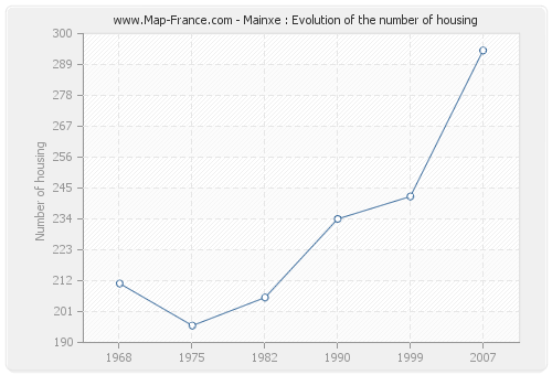 Mainxe : Evolution of the number of housing
