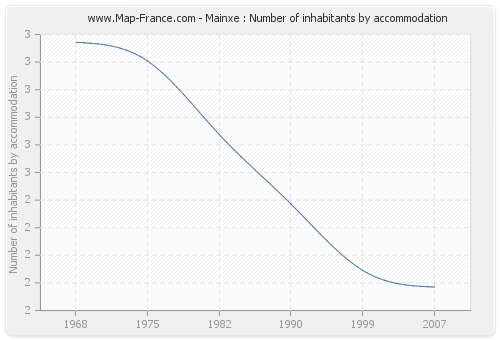 Mainxe : Number of inhabitants by accommodation
