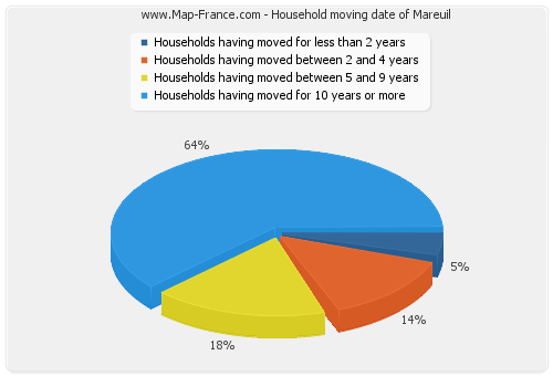 Household moving date of Mareuil