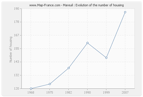 Mareuil : Evolution of the number of housing