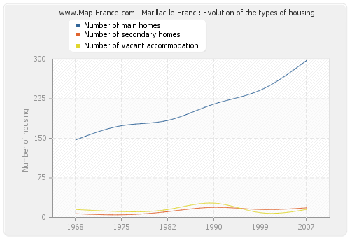 Marillac-le-Franc : Evolution of the types of housing