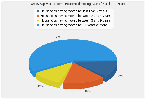 Household moving date of Marillac-le-Franc