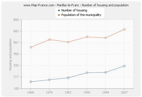 Marillac-le-Franc : Number of housing and population
