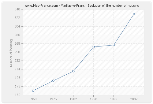 Marillac-le-Franc : Evolution of the number of housing