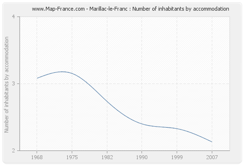 Marillac-le-Franc : Number of inhabitants by accommodation
