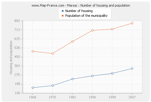 Marsac : Number of housing and population