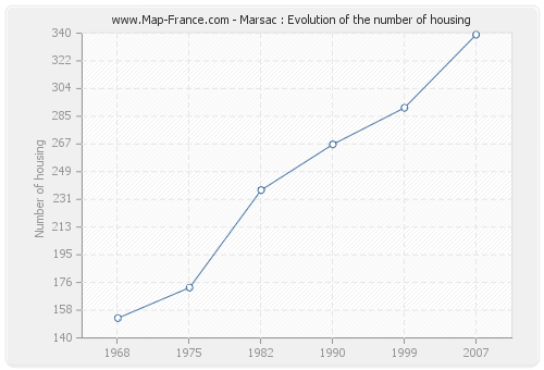 Marsac : Evolution of the number of housing