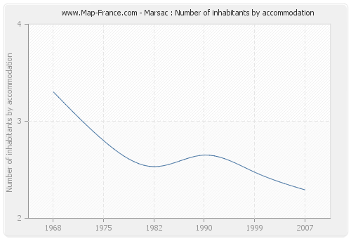 Marsac : Number of inhabitants by accommodation