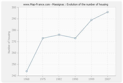 Massignac : Evolution of the number of housing