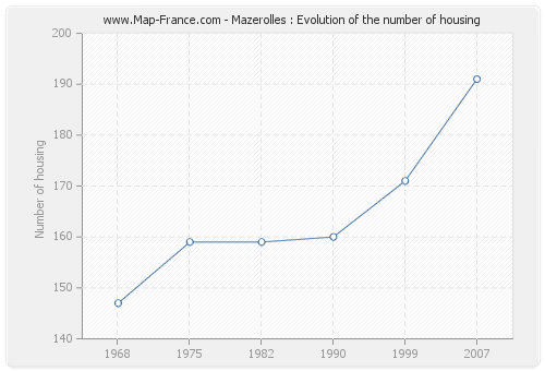 Mazerolles : Evolution of the number of housing