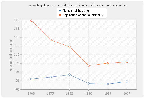 Mazières : Number of housing and population