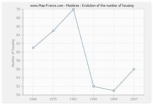 Mazières : Evolution of the number of housing