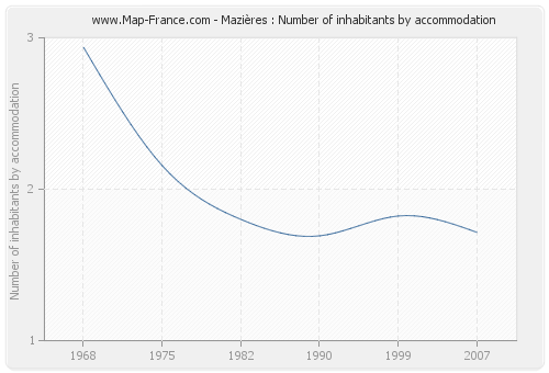 Mazières : Number of inhabitants by accommodation