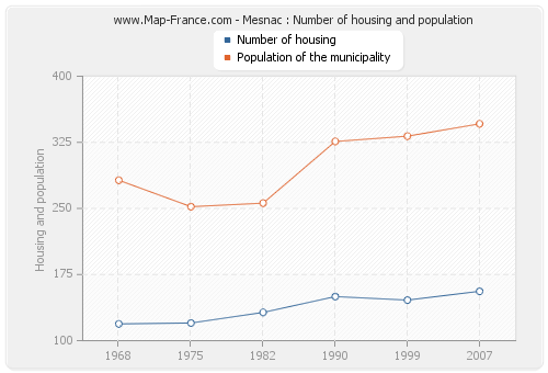 Mesnac : Number of housing and population