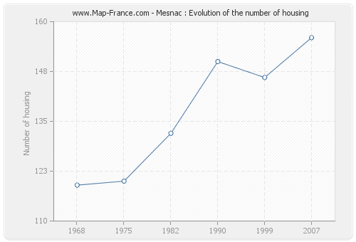 Mesnac : Evolution of the number of housing