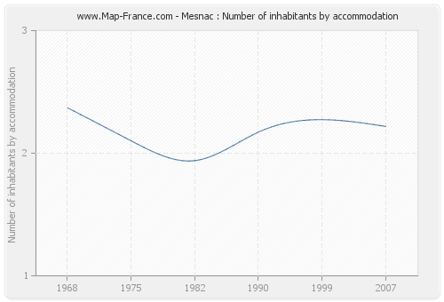 Mesnac : Number of inhabitants by accommodation