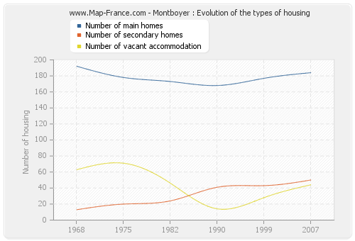 Montboyer : Evolution of the types of housing