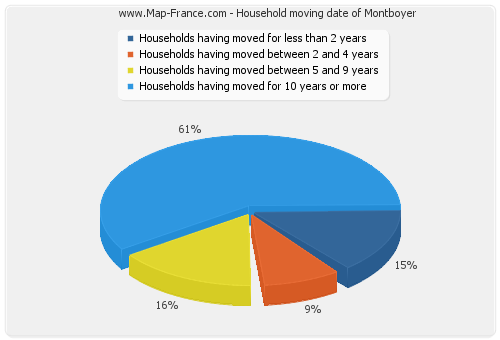 Household moving date of Montboyer