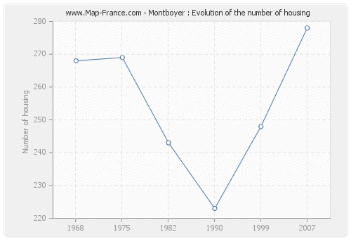 Montboyer : Evolution of the number of housing