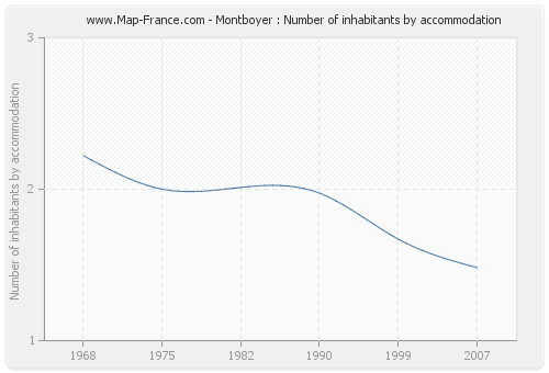 Montboyer : Number of inhabitants by accommodation