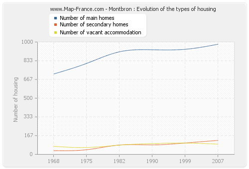 Montbron : Evolution of the types of housing