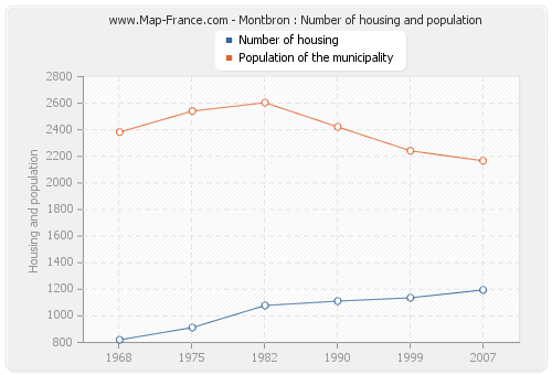 Montbron : Number of housing and population