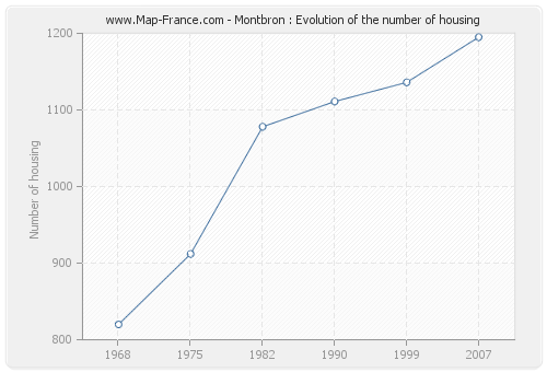 Montbron : Evolution of the number of housing