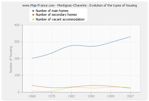 Montignac-Charente : Evolution of the types of housing