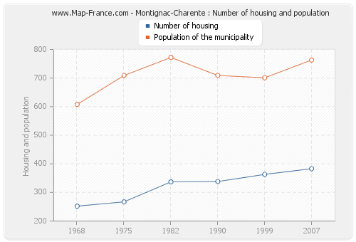 Montignac-Charente : Number of housing and population