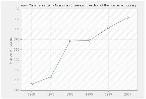 Montignac-Charente : Evolution of the number of housing