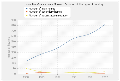 Mornac : Evolution of the types of housing