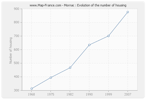 Mornac : Evolution of the number of housing