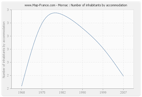 Mornac : Number of inhabitants by accommodation