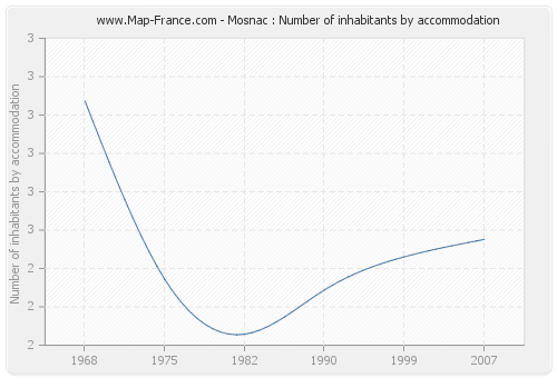 Mosnac : Number of inhabitants by accommodation