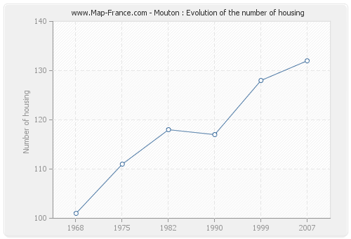 Mouton : Evolution of the number of housing