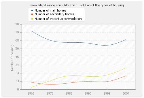 Mouzon : Evolution of the types of housing