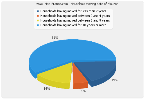 Household moving date of Mouzon