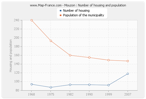 Mouzon : Number of housing and population