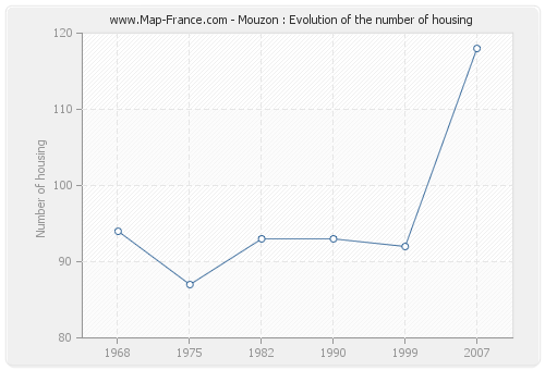 Mouzon : Evolution of the number of housing